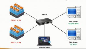 Tài liệu VMware vSphere tiếng Việt từ cơ bản đến nâng cao