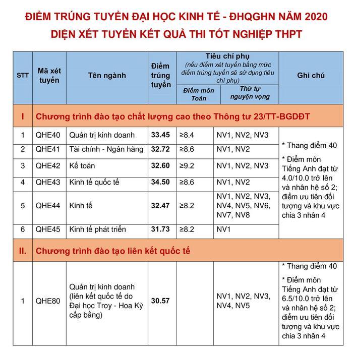 Điểm chuẩn trường Đại học Kinh tế - ĐH Quốc gia Hà Nội 2020