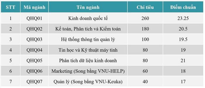 Điểm chuẩn khoa Quốc tế - Đại học Quốc gia Hà Nội