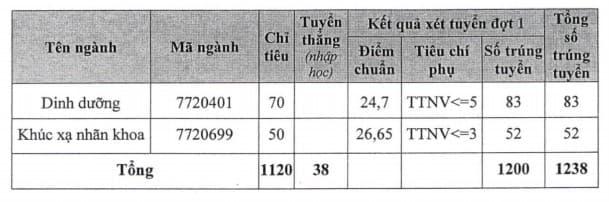 Điểm chuẩn trường Đại học Y Hà Nội 2020