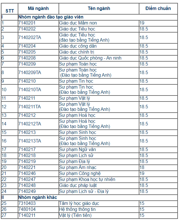 Điểm chuẩn Trường Đại Học Sư phạm - Đại Học Huế năm 2020