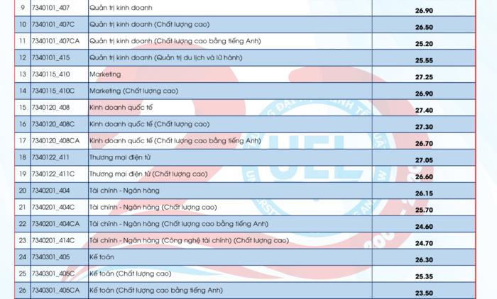 Điểm chuẩn Trường Đại Học Kinh tế - Luật - ĐHQG TPHCM năm 2020