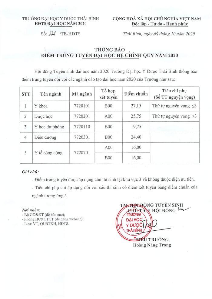 Điểm chuẩn Đại học Y dược Thái Bình 2020