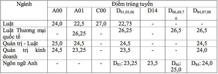Điểm chuẩn trường Đại học Luật TPHCM 2020