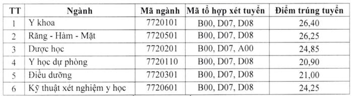 điểm chuẩn đại học y dược thái nguyên 2020 vieclamvui