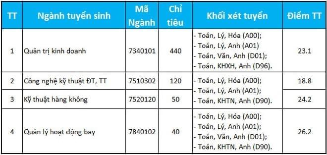 Điểm chuẩn Học viện Hàng không Việt Nam năm 2020