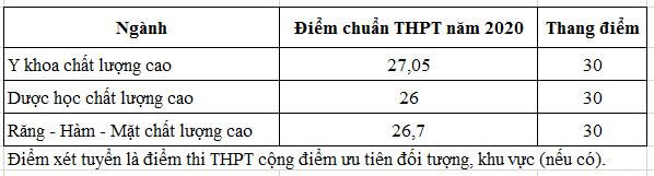 Điểm chuẩn Khoa Y - ĐHQG TPHCM 2020