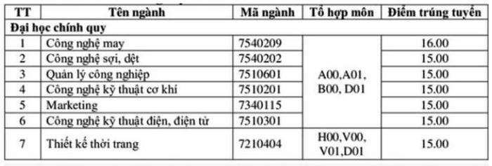 Điểm chuẩn trường Đại Học Công nghiệp Dệt May Hà Nội 2020