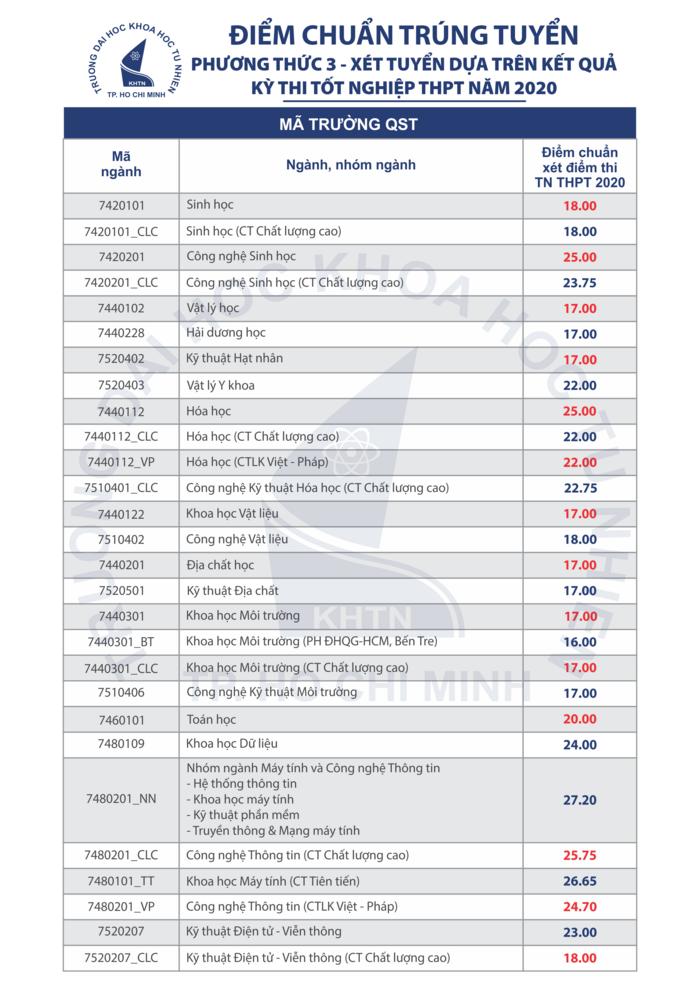 Điểm chuẩn trường ĐH Khoa học Tự nhiên - ĐHQG TPHCM 2020