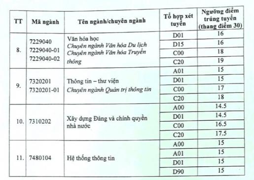 Điểm chuẩn trường ĐH Nội vụ Hà Nội 2020