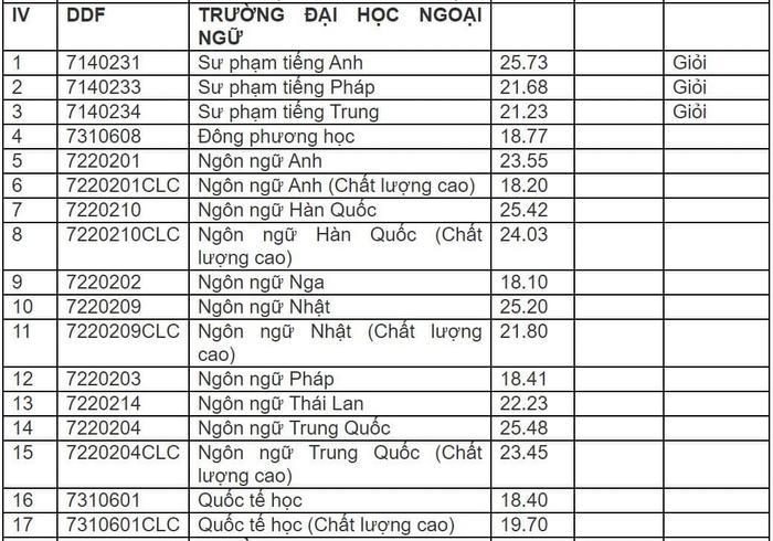 Điểm chuẩn trường ĐH Ngoại ngữ - ĐH Đà Nẵng 2020
