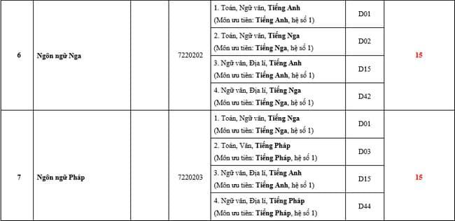 Điểm chuẩn trường ĐH Ngoại Ngữ - ĐH Huế 2020(2)
