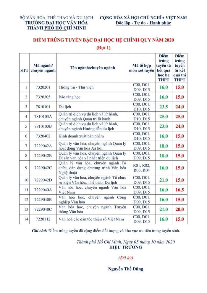 Điểm chuẩn Trường Đại học Văn hoá TPHCM năm 2020