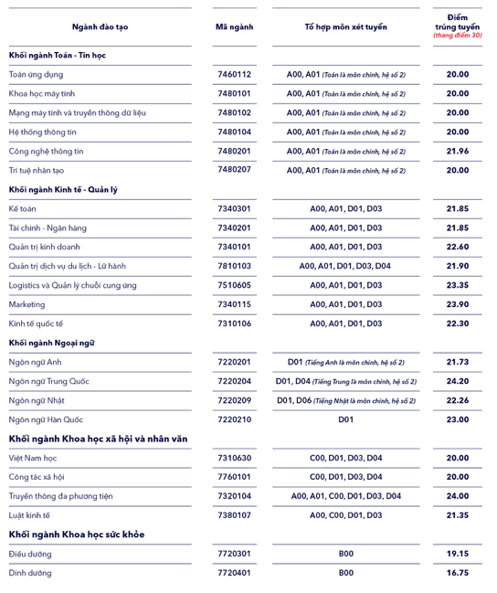 Điểm chuẩn Trường Đại Học Thăng Long năm 2020
