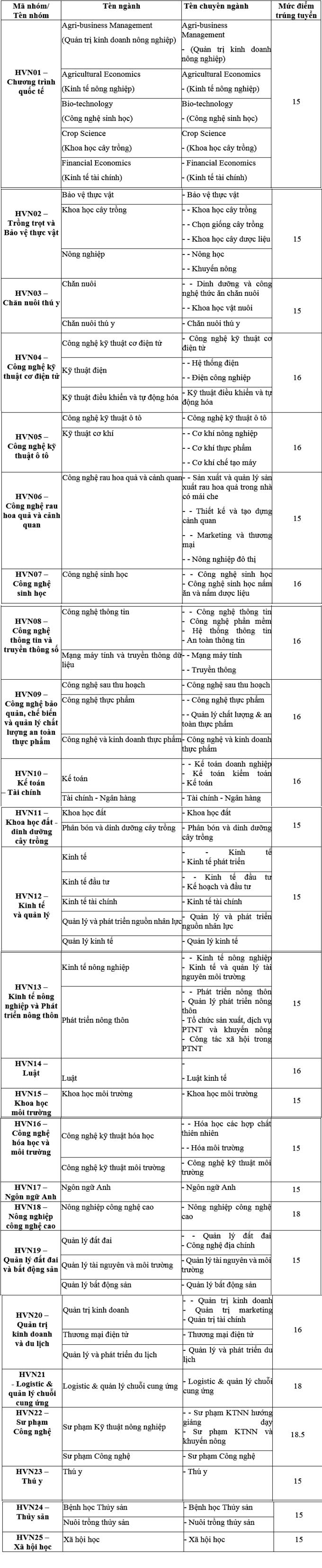 Điểm chuẩn Học viện Nông nghiệp Việt Nam năm 2020