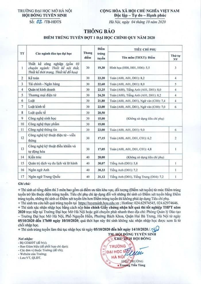 Điểm chuẩn Viện Đại học Mở Hà Nội năm 2020