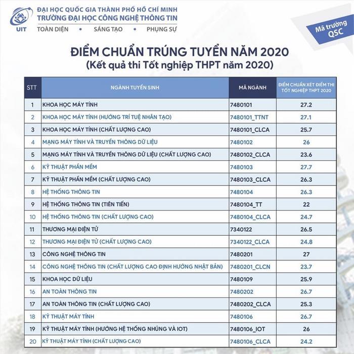 Điểm chuẩn trường ĐH Công nghệ Thông tin - ĐHQG TPHCM