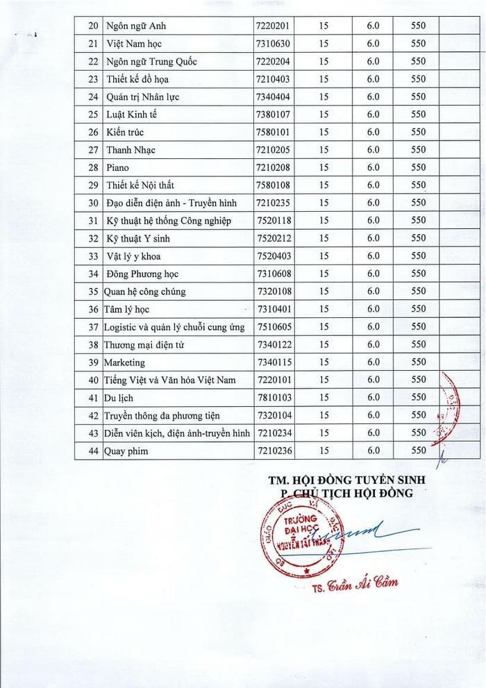 Điểm chuẩn trường ĐH Nguyễn Tất Thành 2020