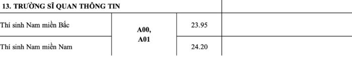 Điểm chuẩn Trường Sĩ quan thông tin năm 2020