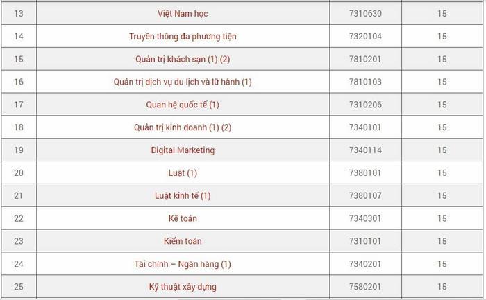 Điểm chuẩn trường đại học Quốc Tế Hồng Bàng 2020 - ViecLamVui